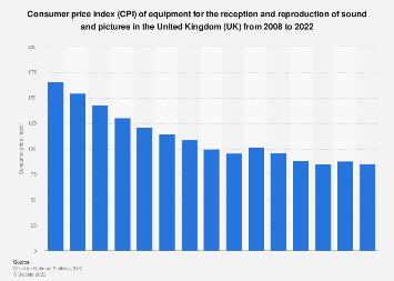 TV and radio equipment consumer price index (CPI) annual average in the UK 2007-2017