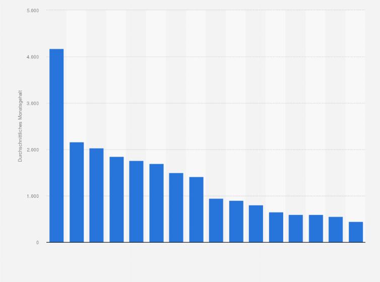 statistik belgien italien