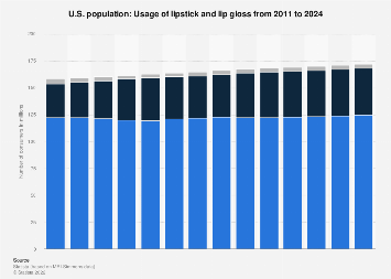 Usage of lipstick and lip gloss in the U.S. 2011-2020