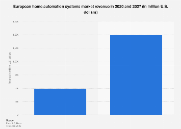 Installed base of smart home systems in Europe 2012-2019