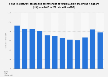 Virgin Media: fixed-line network access & call revenues in the UK 2010-2018