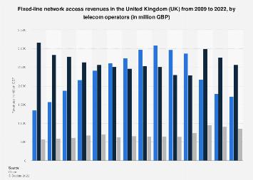 UK operators: market share of fixed-line network access revenues 2009-2018