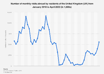 Monthly visits abroad by UK residents 2015-2017