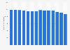 Virgin Media: Volume of exchange line numbers annually in the UK 2009-2018