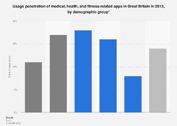 Fitness, health and medical app usage in Great Britain 2013, by demographic group