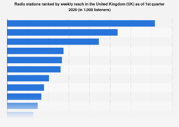 Leading radio stations ranked by reach in the United Kingdom (UK) in Q1 2018