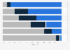Umfrage zur zukünftigen Bedeutung von Vertriebswegen im Bekleidungshandel 2014