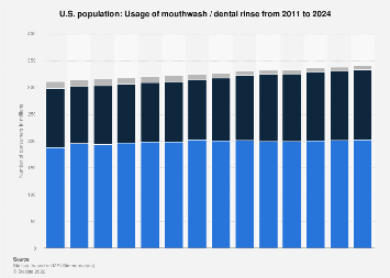 Usage of mouthwash / dental rinse in the U.S. 2011-2020