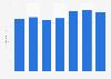 American Apparel's global net sales 2008-2014