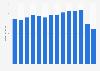 Umsatz von Eterna weltweit bis 2017