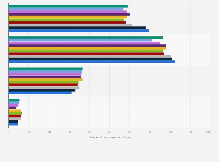 U.S.: frequency of hair cuts 2011-2018 | Statistic