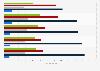 Security appliance market revenue in EMEA 2012-2013