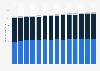 Usage of non-disposable razor blades in the U.S. 2011-2023