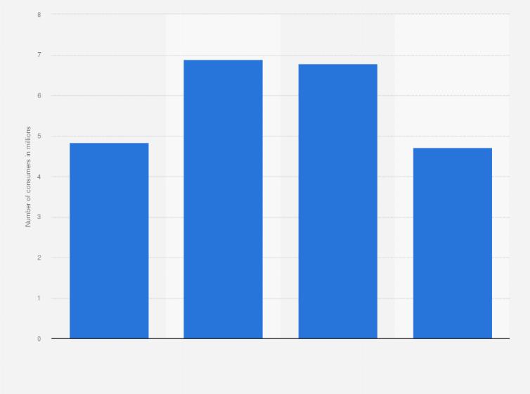 U.S.: amount of Maruchan Instant Lunch