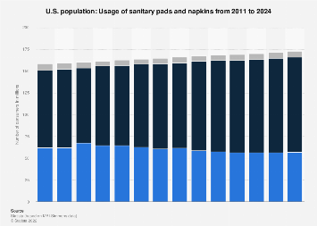 Usage of sanitary pads and napkins in the U.S. 2011-2020