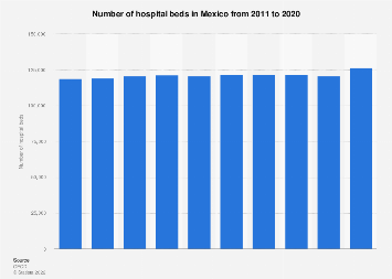 Number of hospital beds in Mexico 2006-2015