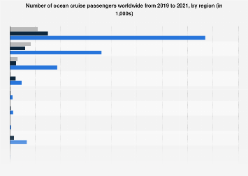 Number of cruise passengers by source market worldwide 2016