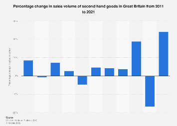 Second hand goods: Sales volume percentage change in Great Britain (UK) 2008-2017