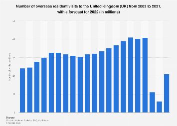 Inbound tourist visits to the United Kingdom (UK) 2002-2018