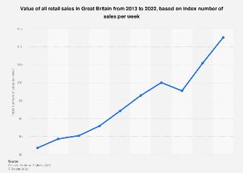 Retail sales value annual index in Great Britain 2008-2017
