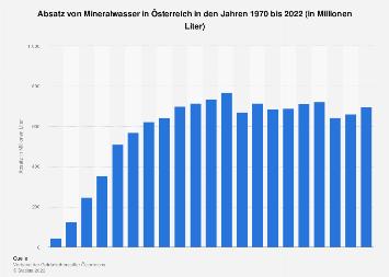 Absatz von Mineralwasser in Österreich bis 2018