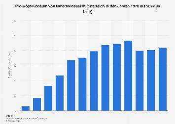 Pro-Kopf-Konsum von Mineralwasser in Österreich bis 2017