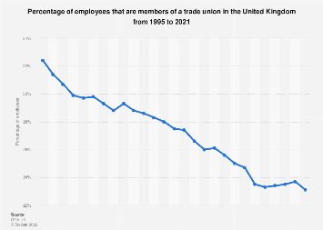 Trade union density in the United Kingdom (UK) 1995 to 2018
