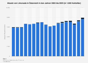Absatz von Limonade in Österreich bis 2017