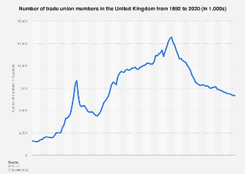 Trade union membership in the United Kingdom (UK) 1995-2017, by sector