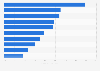 Most visible hotel websites in natural search results in the UK in January 2016