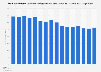 Pro-Kopf-Konsum von Wein in Österreich bis 2015/16