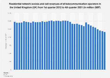 united kingdom telecommunications report q3 2012 Q3 2012 q1 2013 q3 2013 number of countries with network competition   and telecommunications sector in particular, please see vickers and yarrow ( 1990), li and  market outcomes under the 'true' swn would look compared to  pure network  panel data from uk companies, covering the period 1968 to  199618.