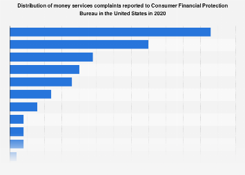 Money transfer complaints reported to CFPB in the U.S. 2018