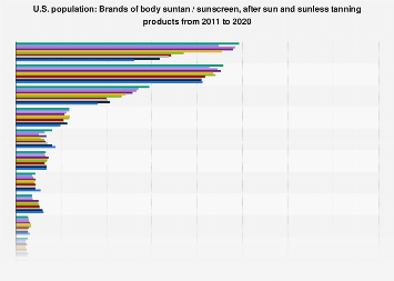 Brands of body tanning products used in the U.S. 2011-2019