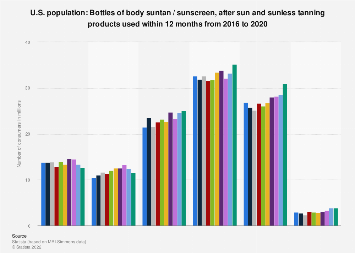 Usage frequency of body tanning products in the U.S. 2011-2019