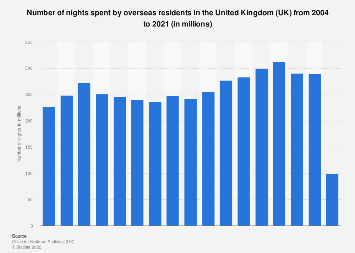 Number of overnight stays by inbound tourists in the UK 2004-2017