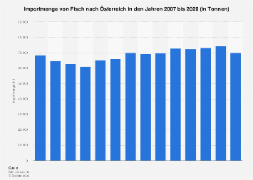 Importmenge von Fisch nach Österreich bis 2016