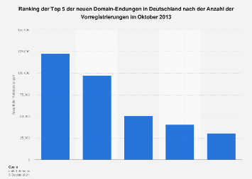 Vorbestellungen von neuen Top Level Domains in Deutschland 2013
