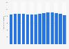 Virgin Media: Volume of residential exchange line numbers in the UK 2009-2018
