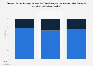 Umfrage in Deutschland zu Valentinstag, Kommerz und Liebe 2015