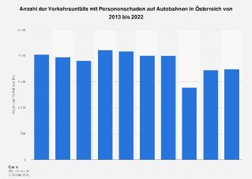Verkehrsunfälle mit Personenschaden auf Autobahnen in Österreich bis 2017