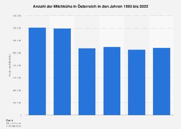 Milchkühe in Österreich bis 2017