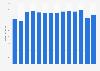 Umsatz von Falke weltweit bis 2016