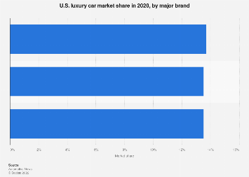 Luxury vehicles: United States premium vehicle market share 2016