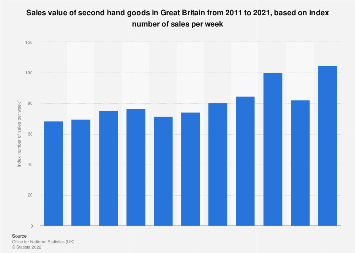 Second hand goods: retail sales value index in Great Britain 2008-2017