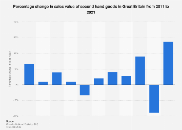 Second hand goods: retail sales value percentage change in Great Britain 2008-2017