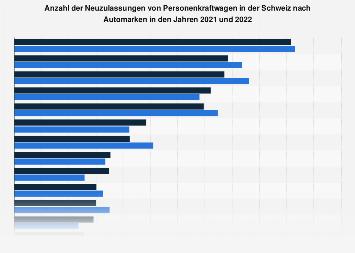 Neuzulassungen von Personenkraftwagen in der Schweiz nach Automarken 2017