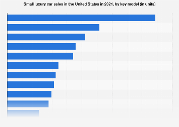 Luxury Cars In The U S Statistics Facts Statista