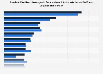 Anteil der Pkw-Neuzulassungen in Österreich nach Automarke bis Dezember 2018