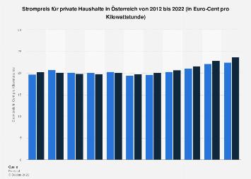 Strompreis für Privathaushalte in Österreich bis 2017